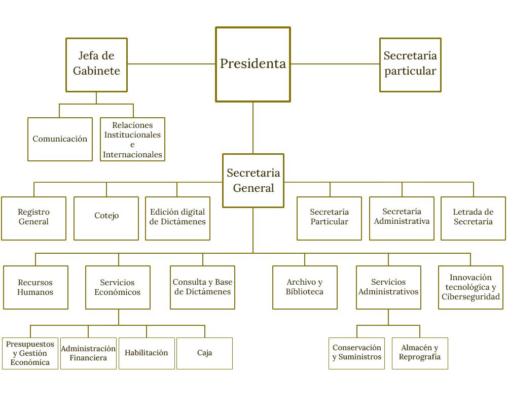 Organigrama del la Estructura del Consejo de Estado, Descrito bajo el encabezado Organigrama accesible.